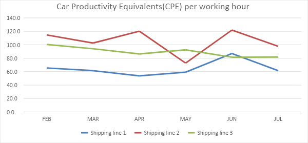 Car Productivity Equivalents (CPE) per working hour