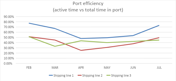 Port efficiency (active time vs total time in port)