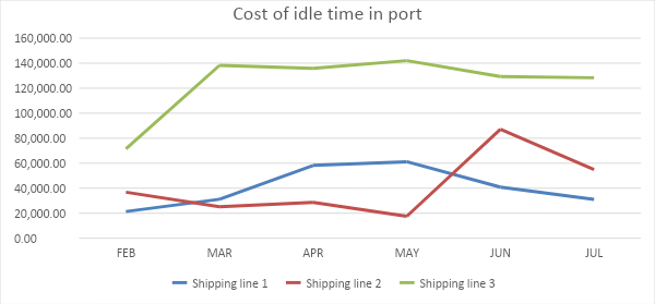 Cost of idle time in port